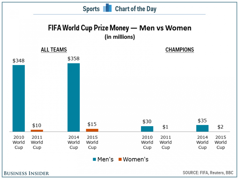 How much money Women's World Cup teams are competing for