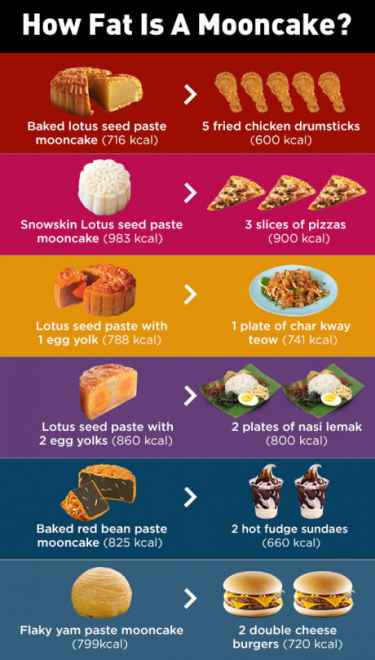 How fat is a #mooncake?