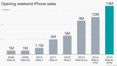 Apple sells record 13 million new iPhones