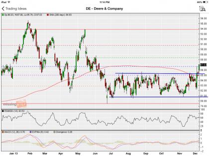 #StockIdeas: Deere & Company broke above price channel... go long! | #DE