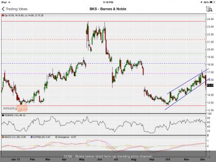 #StockIdeas: Barnes and Noble broke below short term up-trending price channel, go short | #BKS