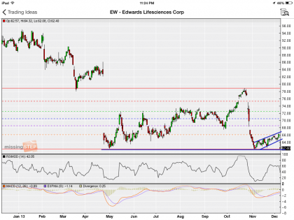 #StockIdeas: Edwards Lifesciences Corp re-testing 52-week low; a break below would mean more weakness to come   #EW
