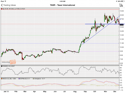 Taser International up-trend is weakening, watch for possible break below Fib line | #TASR