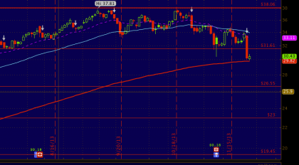 The chart that told me to buy PUTS yesterday for #LGF