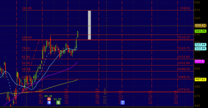 Today's #AAPL Breakout Could Hit $570 by December!