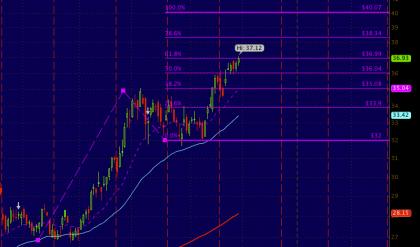 Fibonacci says #YHOO could hit $40 soon