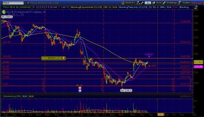 #StockIdeas: Tesla Motors bounce off hourly 50ma, go long for $145 target! | #TSLA