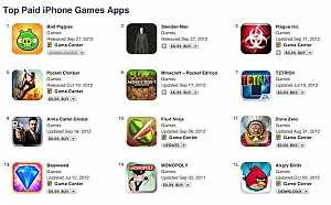 #Tech: #iPhone: How much top paid apps make per day?
