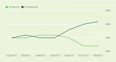 President Trump hits majority disapproval in record time of 8 days, Gallup finds