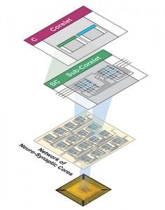 #Tech: #IBM Develops Programming Language Inspired By The Human Brain