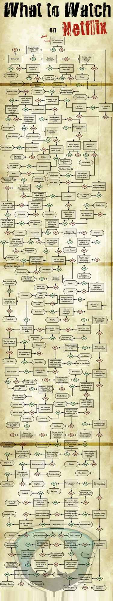 What to watch on Netflix flow chart