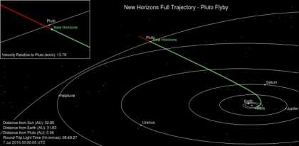 How New Horizons Spacecraft Reached Pluto?